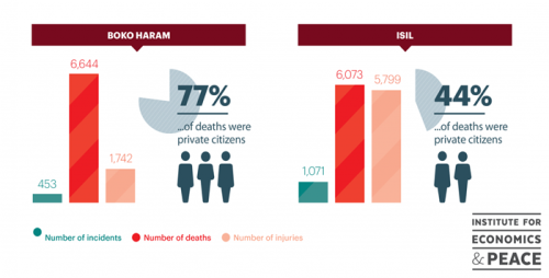 Boko Haram and ISIL in numbers_branded
